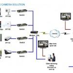 giai phap lap dat camera cho truong hoc