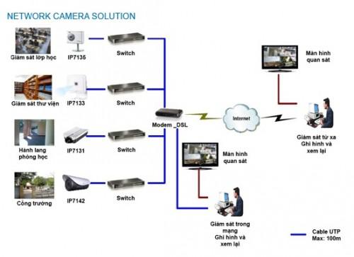 Giải pháp lắp đặt Camera giám sát cho trường học