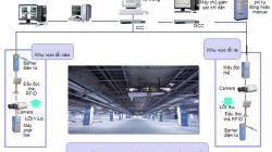 Hệ thống camera giám sát quản lý bãi đỗ xe thumbnail