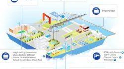 Hệ thống camera giám sát an ninh đô thị thumbnail