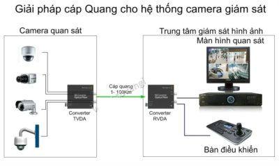 camera cap quang