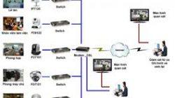 Camera giám sát quản lý nhân viên thumbnail