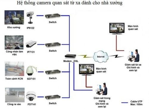 lap dat camera giam sat tai khu vuc hung yen