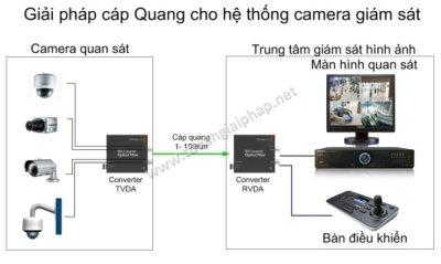 lap dat camera giam sat tai khu vuc Lao Ca - Sapa