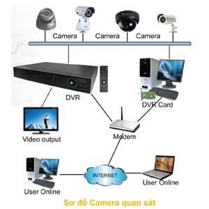 lap dat camera quan sat tai khu vuc quang ninh