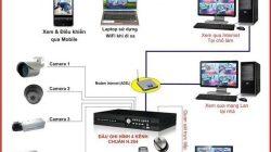Dịch vụ thuê hệ thống camera quan sát ( giám sát) thumbnail