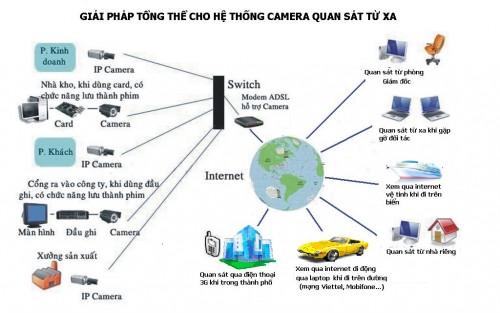 he-thong-camera-quan-sat nha kho