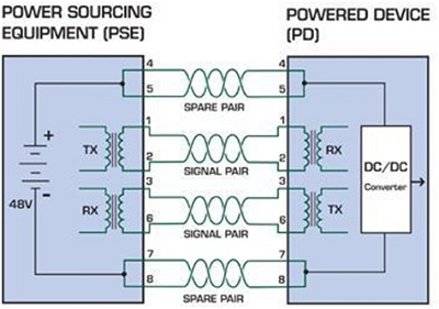 cach-truyen-nguon-dien-tren-cables-ethernet1