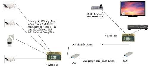 giai-phap-cap-quang-cho-he-thong-camera-Analog