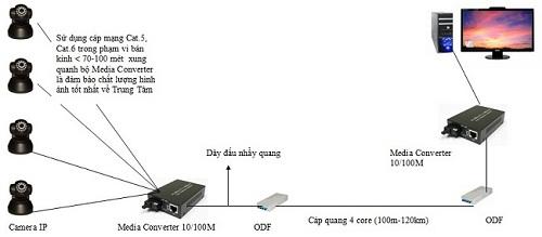 giai-phap-cap-quang-cho-he-thong-camera-IP
