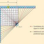 Tìm hiểu các chuẩn nén hình ảnh trong hệ thống camera quan sát