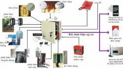 Giải pháp lắp đặt hệ thống báo cháy cho nhà kho xưởng sản xuất thumbnail