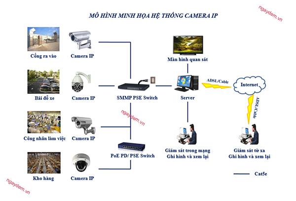 Lắp đặt hệ thống camera giám sát tại toà nhà The Legend thumbnail