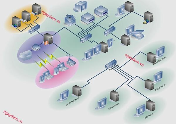 hệ thống mạng lan