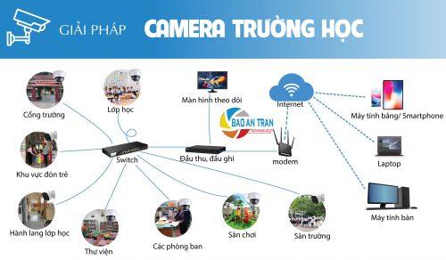 lap-dat-camera-giam-sat-cho-truong-hoc-ngaydem.vn