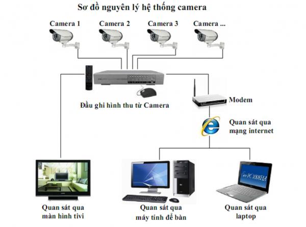 he-thong-camera-an-ninh