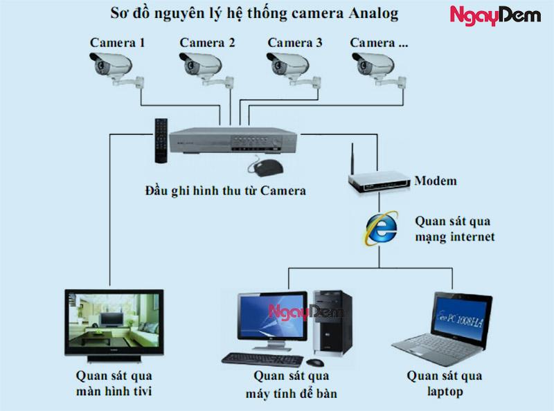 chuẩn bị thiết bị lắp đặt camera giám sát cho biệt thự