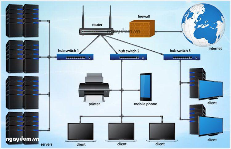 lắp mạng wifi toàn quốc