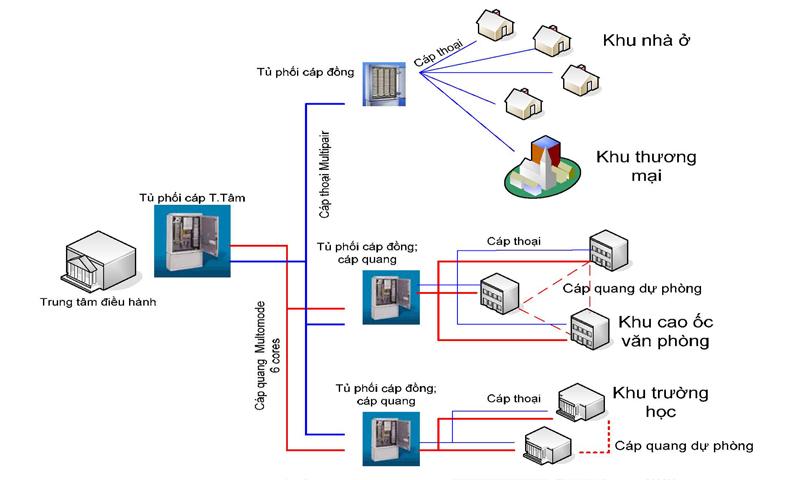 lắp đặt hệ thống mạng lan wifi